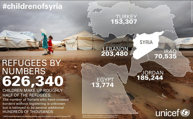 More than 600,000 have fled the conflict in Syria and registered as refugees. The number of Syrians who have left without registering is unknown but is likely to be hundreds of thousands. We do know, however, that children make up around half the number of refugees and that is certainly no way for any child to live their childhood.