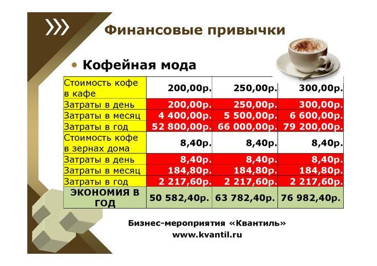 Во сколько обходится кофейная мода? Конечно, все подозревают, что на этом можно сэкономить, но конкретные цифры удивляют