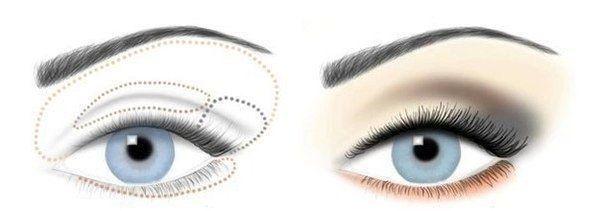 Делать обводку глаз четким контуром для увеличения не стоит. Под брови наносятся самые светлые оттенки теней, а на подвижном веке делается переход от теней светлых к темным. Самый темный оттенок наносят на внешний уголок глаза, к тому же немного растушевывают. Карандаш или подводку наносят немного повыше контура глаз и растушевывают по направлению от внутреннего края к внешнему краю.