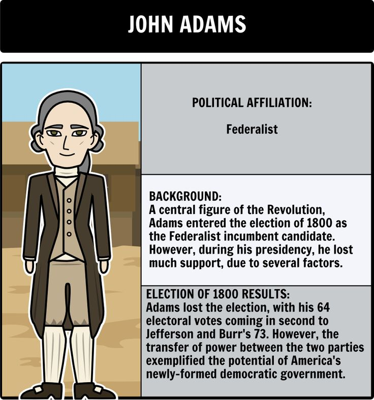 Election of 1800 - Character Map: Have students create a character map to identify, and examine each candidate that participated in the Election of 1800. Here is a close up of John Adams.