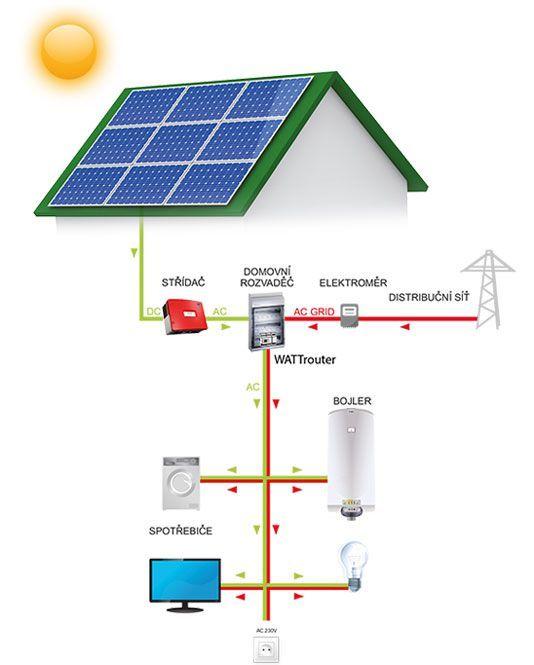 SOLAR KIT 2000 - SOLAR KIT - Domácí fotovoltanická elektrárna
