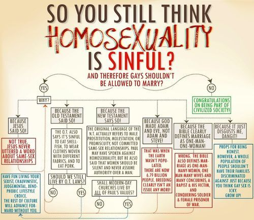 Bigots Beware: This Flowchart Might Put A Serious Cramp In Your StyleGay Marriage, Equality Right, Point Of View, Quotes, Food For Thoughts, Homosexuality, Human Right, People, Marriage Equality