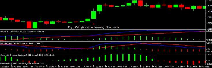 Best international online stock trading