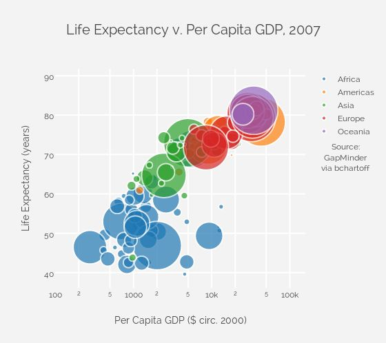 62 best data visualization images on Pinterest Architecture - bubble chart