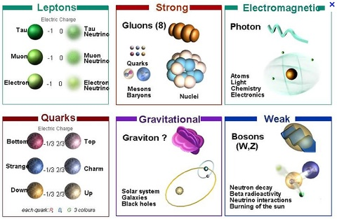 Different types of radiometric dating for dummies 4