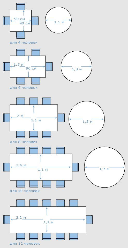 Как выбрать стол для 20 человек? А для 6-ти? Приводим схему, которая позволит точно определить нужную ширину-длину или диаметр.