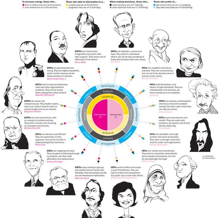 Myers-Briggs personality typology with famous archetypes:
