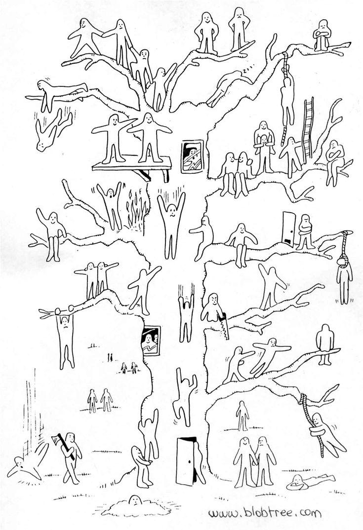 Afbeeldingsresultaat voor blobtree
