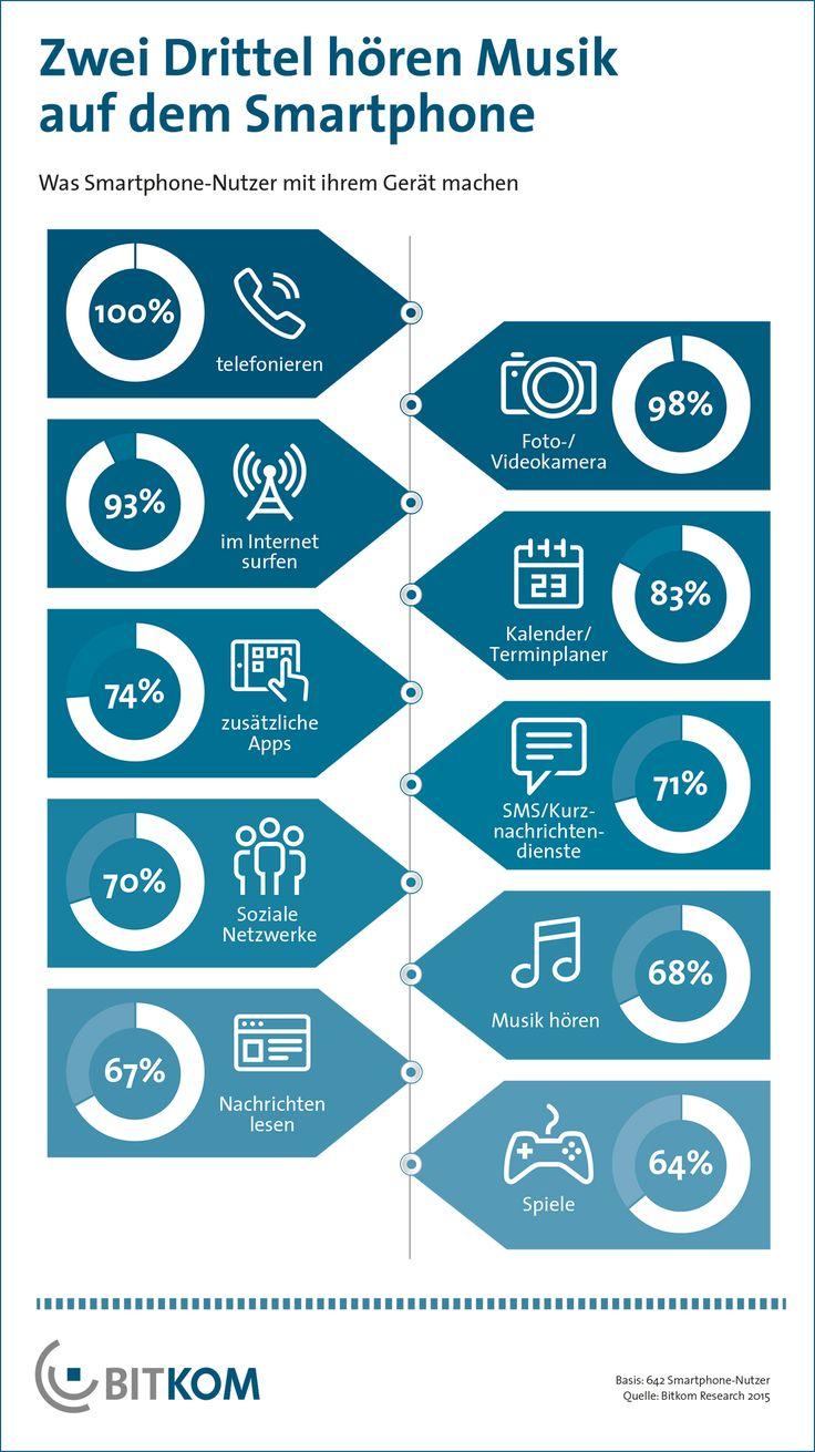6 von 10 Bundesbürgern ab 14 Jahren (63 Prozent) nutzen ein Smartphone, das sind 44 Millionen Menschen. Das hat eine Umfrage im Auftrag des Digitalverbands BITKOM ergeben. Damit ist die Zahl der Smartphone-Nutzer in den letzten sechs Monaten um rund 2 Millionen gestiegen.