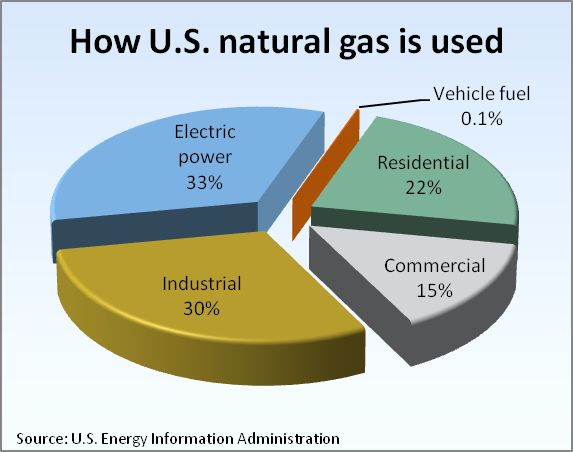 This is how U.S natural gas is used