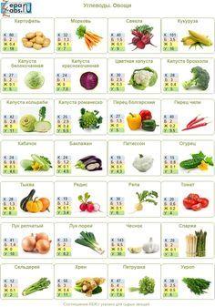 Как правильно питаться. Углеводы