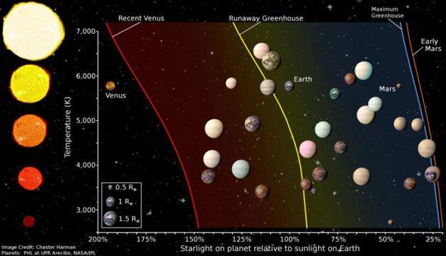 Keplers wahrscheinlichste Exoplaneten-Kandidaten für außerirdisches Leben . . . http://www.grenzwissenschaft-aktuell.de/kepler-kandidaten-f-ausserird-leben20160806/