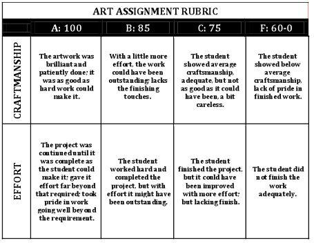 Essay criteria for high school students