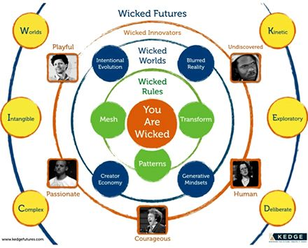 strategy as a wicked problem By anita mcgahan managerial algorithmics: thinking strategically about  thinking strategically by mihnea moldoveanu strategy as a wicked problem by  john.