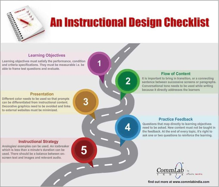 module 2  i love this simple  easy to follow infographic which is a checklist for instructional