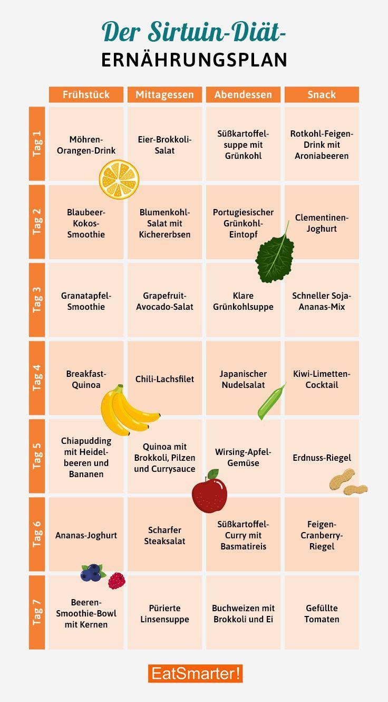 Effektive Diät zum Abnehmen in den Wechseljahren kann