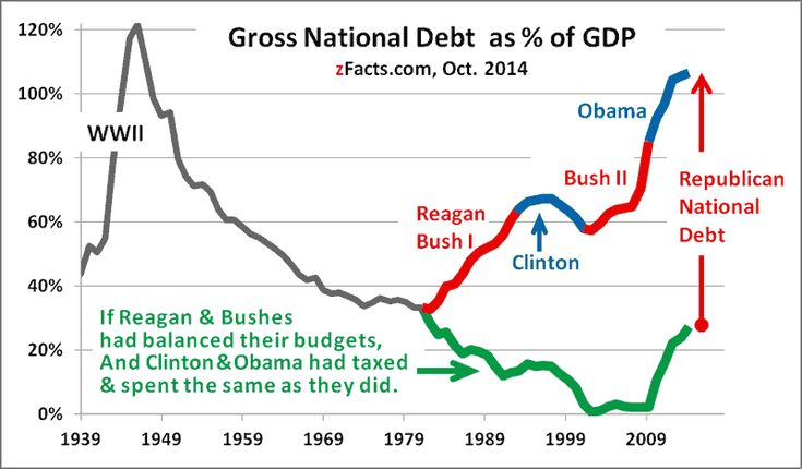 US national debt-to-GDP ratio. Who did it?
