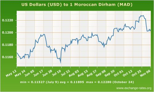 Dollars to Dirhams Morocco | ... exchange rate history for the US Dollar against the Moroccan Dirham