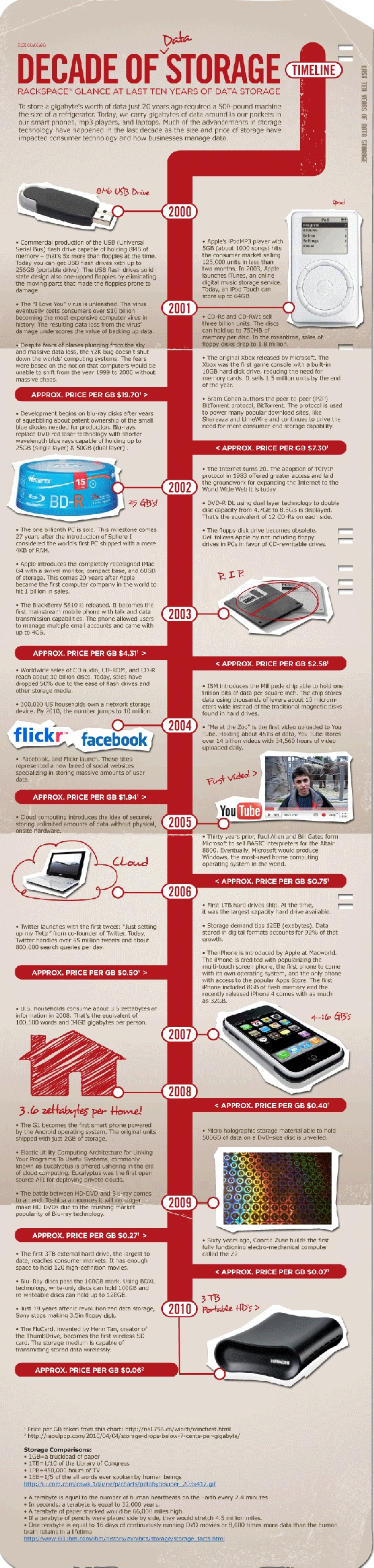 An interesting cloud computing infographic from Rackspace visualizing data  storage technology advances in the past 10 years.