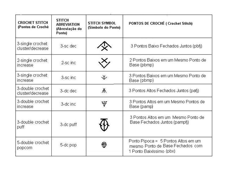 DICIONÁRIO+DE+PONTOS+DE+CROCHÊ++INGLÊS+-++PORTUGUÊS+2.JPG (845×637)