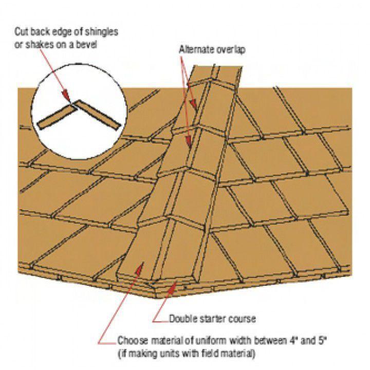 Best Construction Wooden Roof Shingles Google Zoeken Cedar 400 x 300