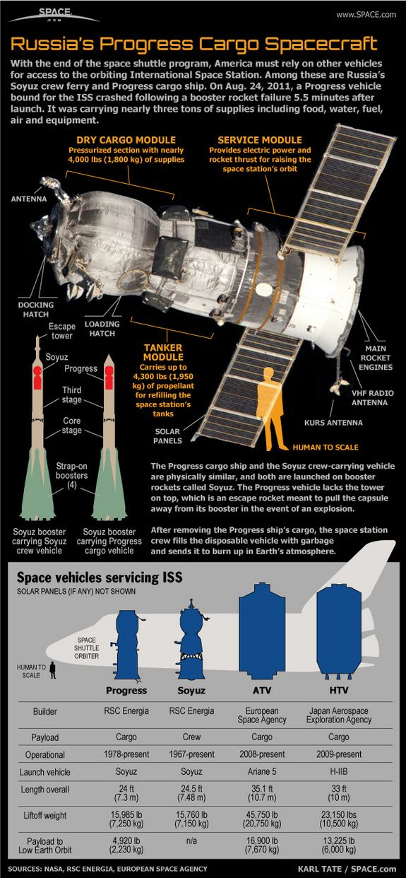 How Russia's Progress Spaceships Work (Infographic)  by Karl Tate, SPACE.com Infographics Artist