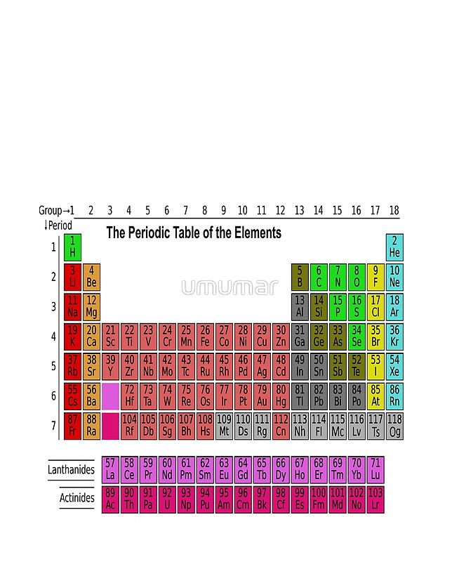 15 best periodic table images on pinterest canvas prints periodic table periodic tableduvet coverscanvas urtaz Image collections