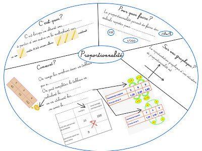 Cours de Mathématiques en Mandala/Carte mentale: Proportionnalité pour 4ème et 3ème
