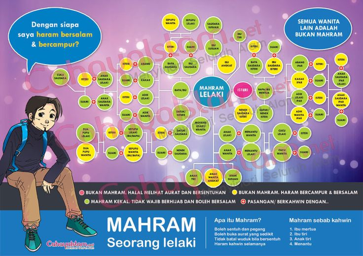 Poster Siapa Mahram Saya? | Cahaya Islam