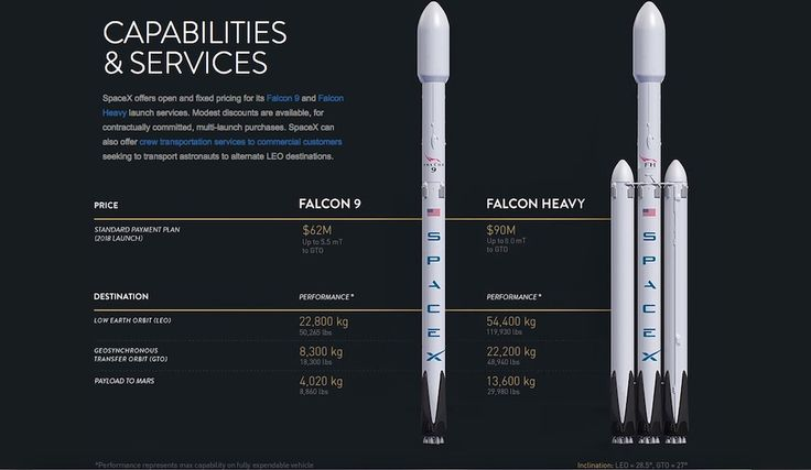 SpaceX's updated Falcon 9 and Falcon Heavy performance and pricing chart. Credit: SpaceX