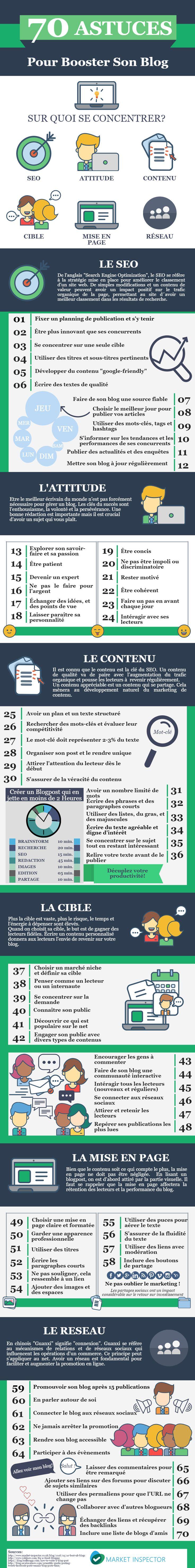15 juillet 2016 - Une infographie qui propose une petite (sic) check-list de 70 trucs et conseils pour faire vivre intelligemment son blog, de façon ludique et efficace. On par Actualité Abondance