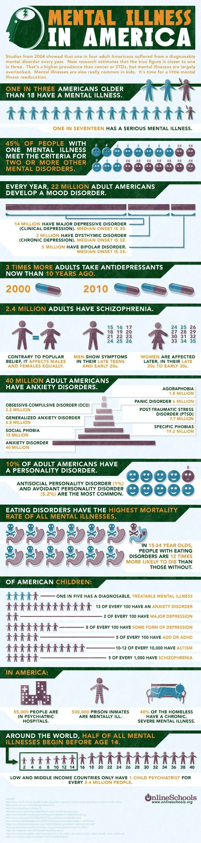 Mental health disorders in America
