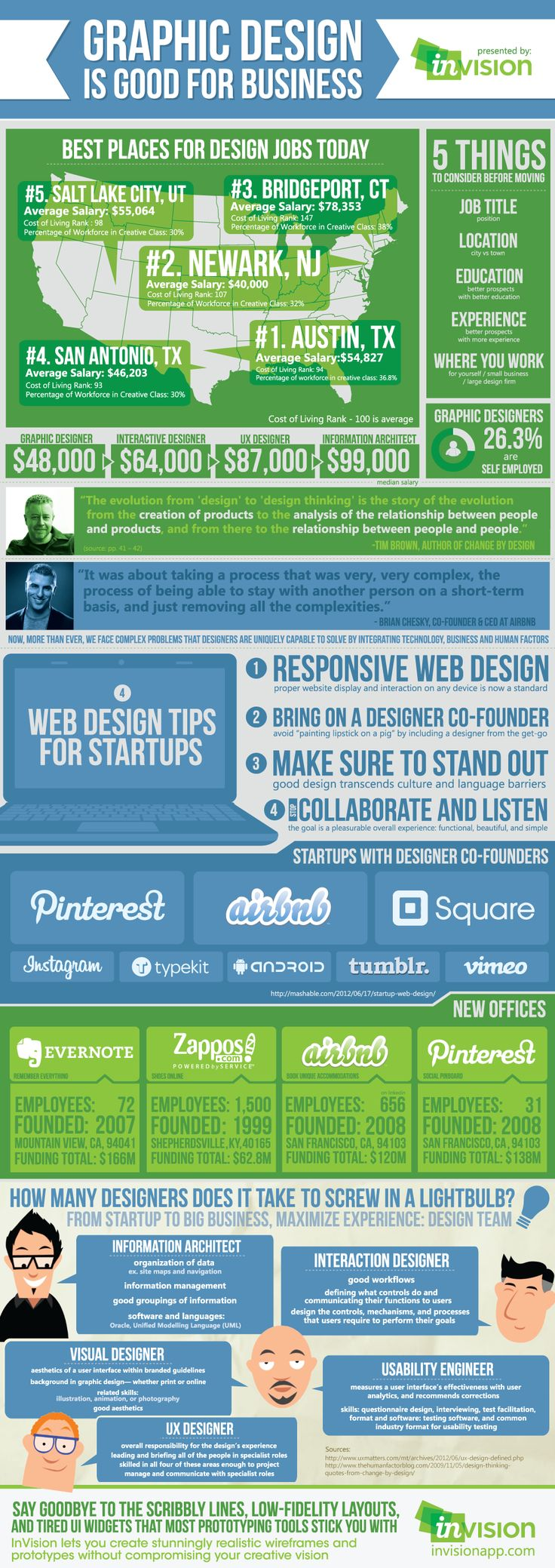 Graphic Design Is Good For Business [INFOGRAPHIC]