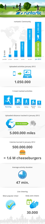 runtastic infographic:  Internet Site, Infographic January,  Website, Web Site, Runtast Infographic