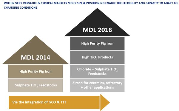 Mineral Deposits Stock Research