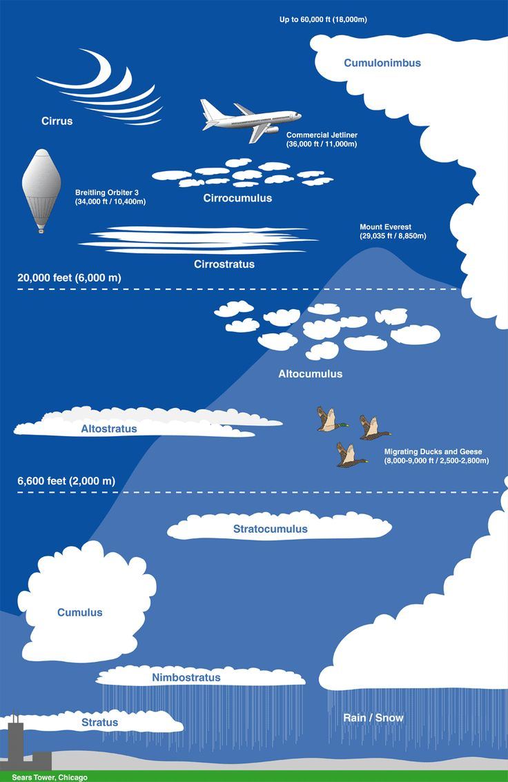 3 Types Clouds Chart