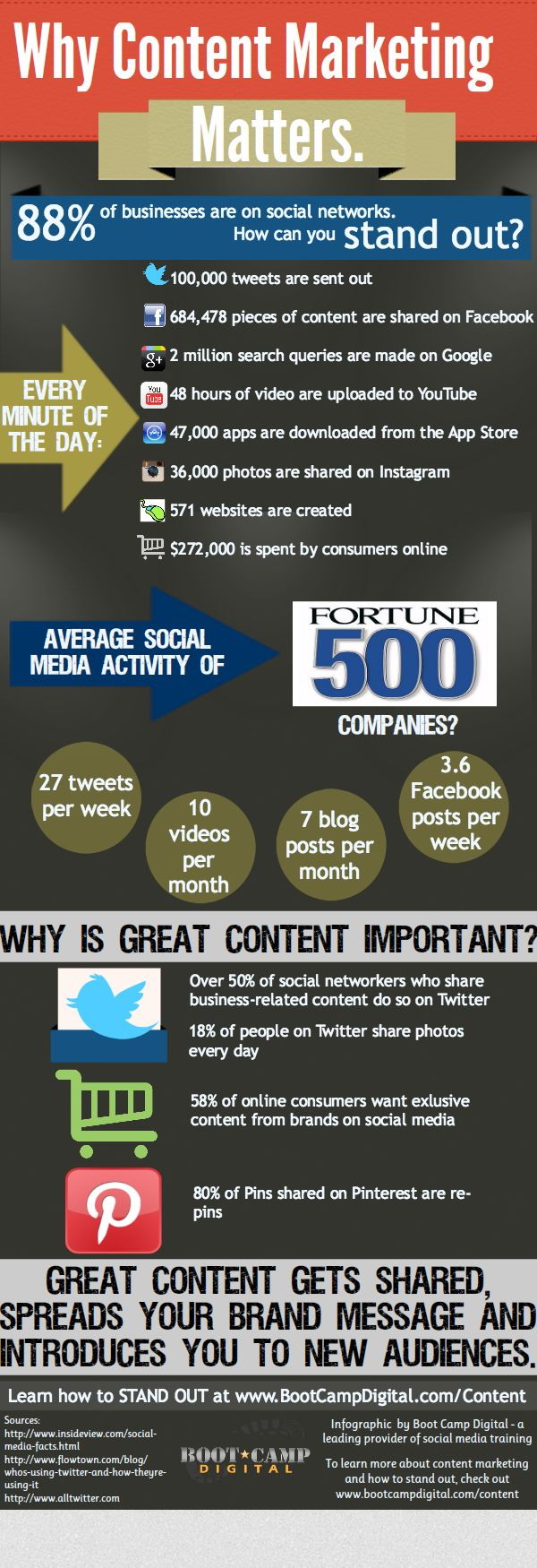 Why Content Marketing Matters #b2b #marketing #infographic