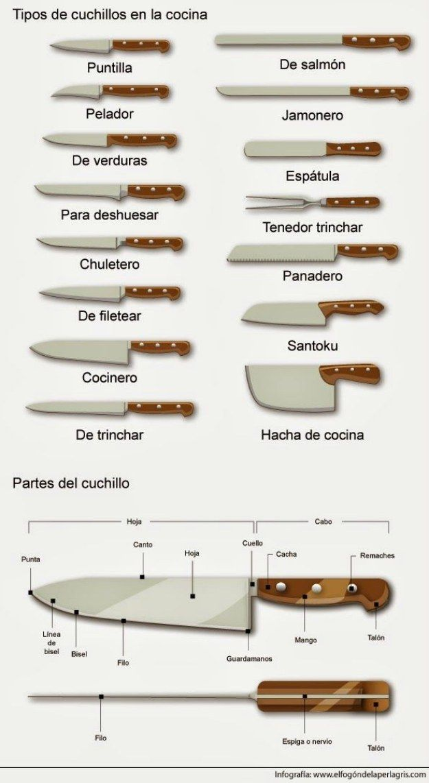 Podrás nombrar cada uno de tus cuchillos. | 20 Infográficos que te servirán si eres un novato en la cocina