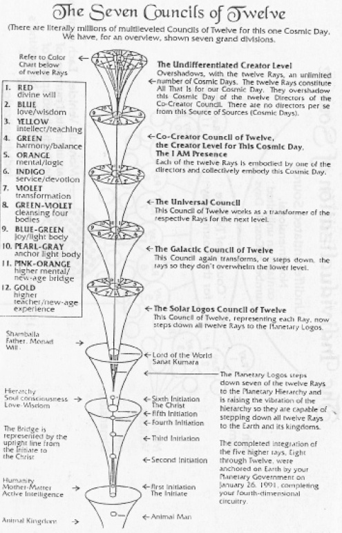 """The Seven Councils of Twelve """"...Then came the time for the Planetary Kin to complete the Monkey Genesis and enter the Moon Genesis, according to the Dreamspell code of the Castles, upon leaving the Southern Yellow Castle of giving and  entering the Central Green Castle of Enchantment, the Planetary Kin were to receive the gift of the  increased 13:260 Timeship Earth operating ratio...""""     The Cosmic Mayan Manual Wizard's Oracle is an extremely well-researched  and constructed in-depth…"""