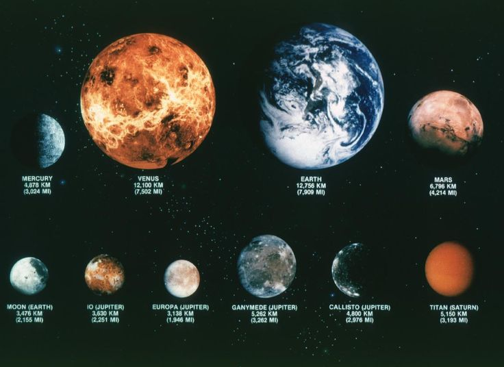 planets moons labeled - photo #21