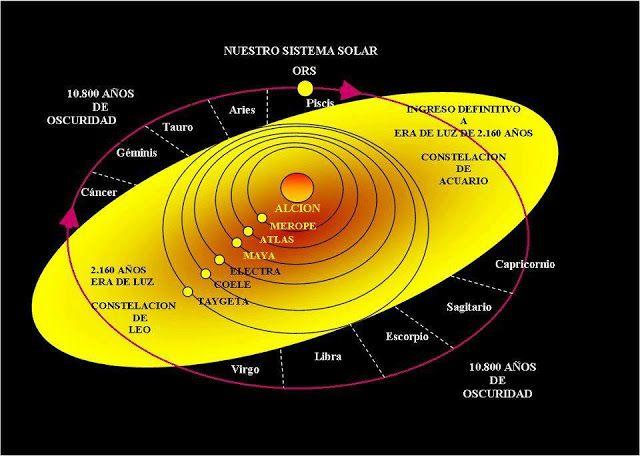 Despertando Conciencias: 2012 El amanecer Galáctico :¿Cómo afecta al Univer...