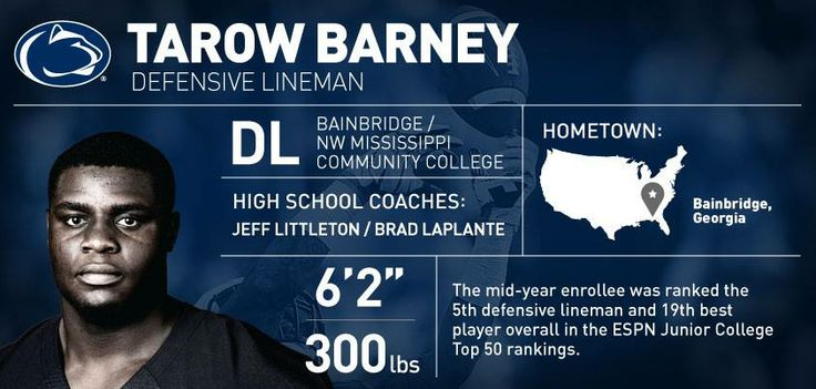 Penn State Football - Signing Day Player Card