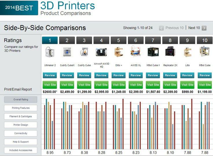 Pinterestu0027teki 25u0027den fazla en iyi 3d printer comparison fikri - comparison grid template