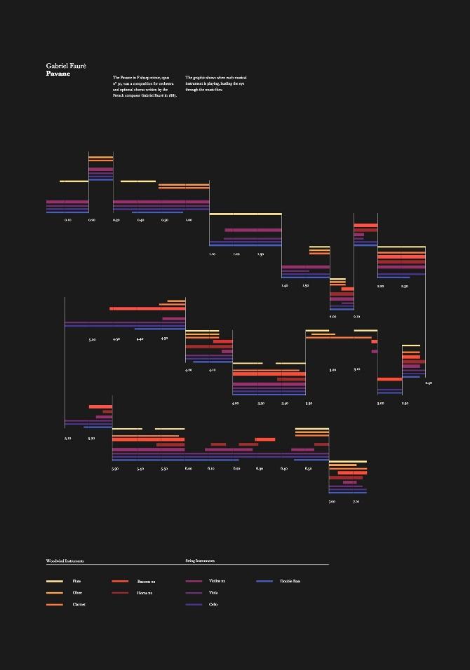 Visualizing music by gabriel faurè – pavane - carolina magro