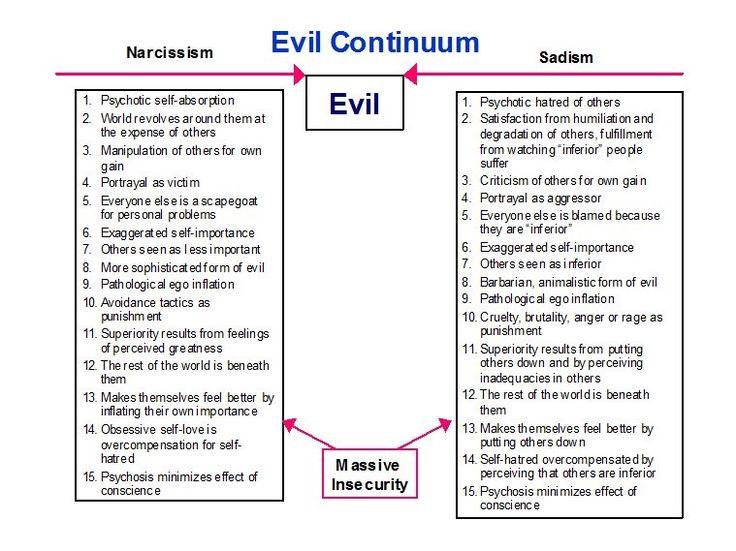 Evil Continuum - Narcissist vs. Sadist | Psychology ... Sadisdic Narcissists