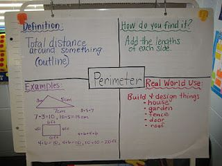 This is an excellent anchor chart to guide students through what perimeter is, how you find it, examples, and real world application.