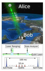 Alice & Bob Go Orbital: Advances In Satellite Based Quantum Cryptography