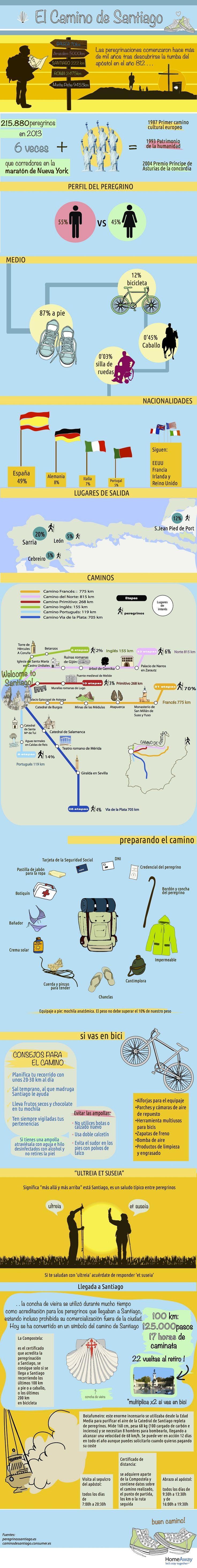 Camino de Santiago: Etapas y Rutas del peregrino