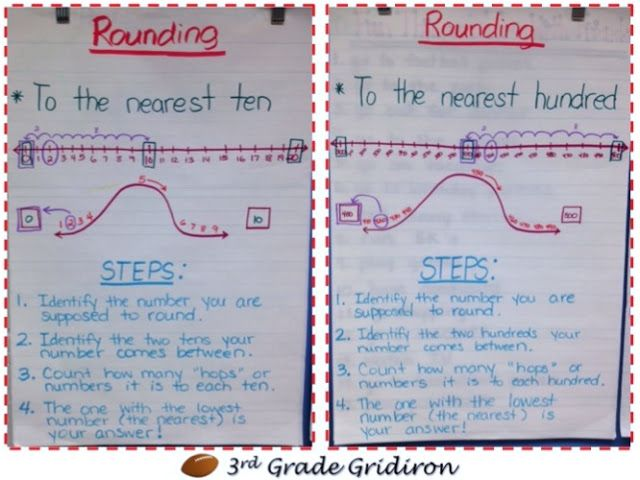 17 Best Ideas About Rounding 3rd Grade On Pinterest Math Round Year
