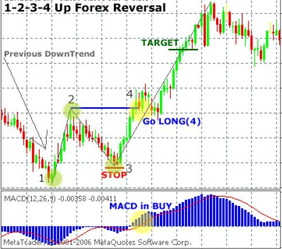 Forex Groups Forex 789 Forex Strategy 2018 Forex Advanced